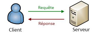 Lightcode chapitre 1 introduction for Architecture client serveur